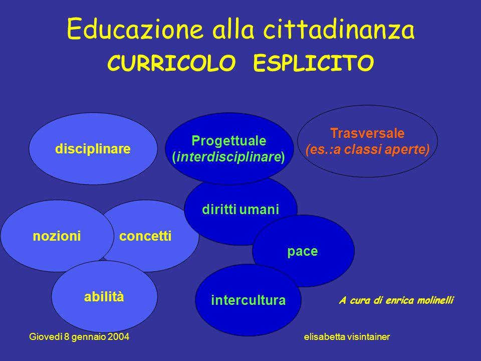 Educazione alla cittadinanza CURRICOLO ESPLICITO