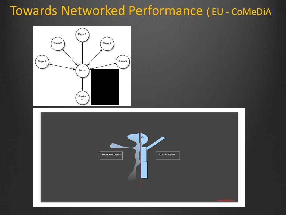 Towards Networked Performance ( EU - CoMeDiA)