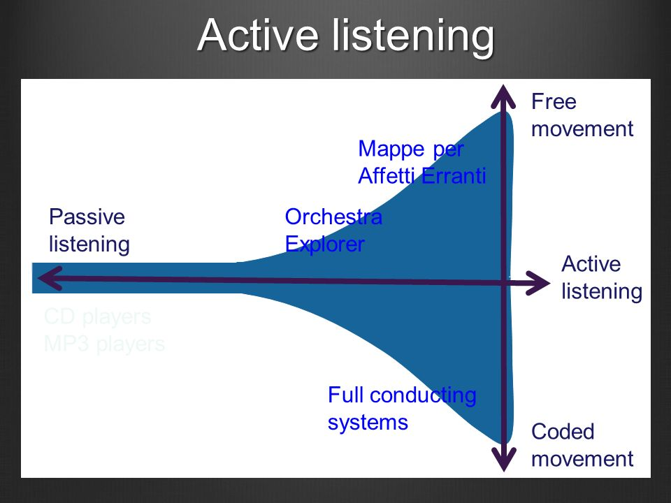 Active listening Passive listening CD players MP3 players