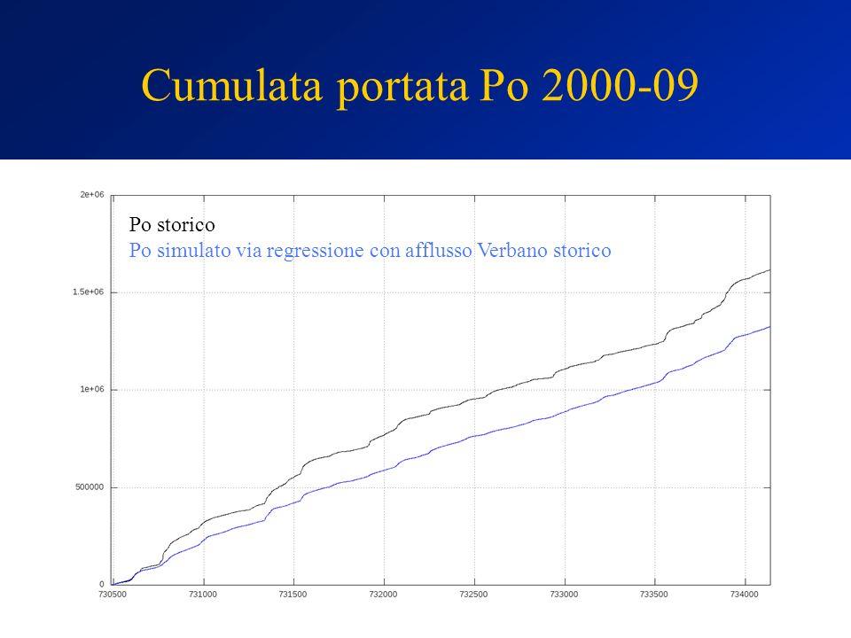 Cumulata portata Po 2000-09 Po storico