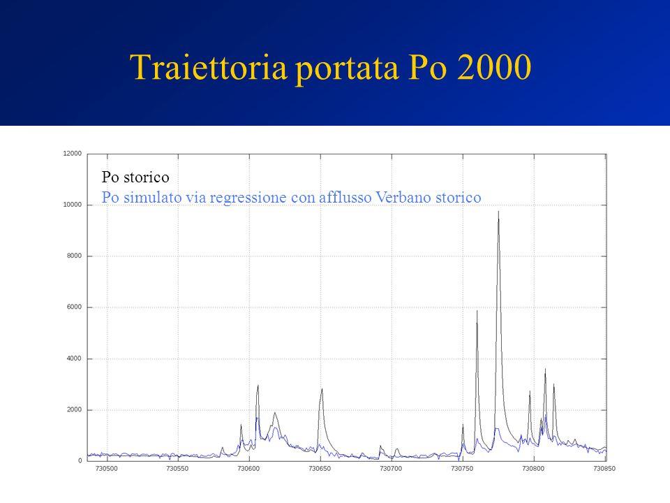Traiettoria portata Po 2000