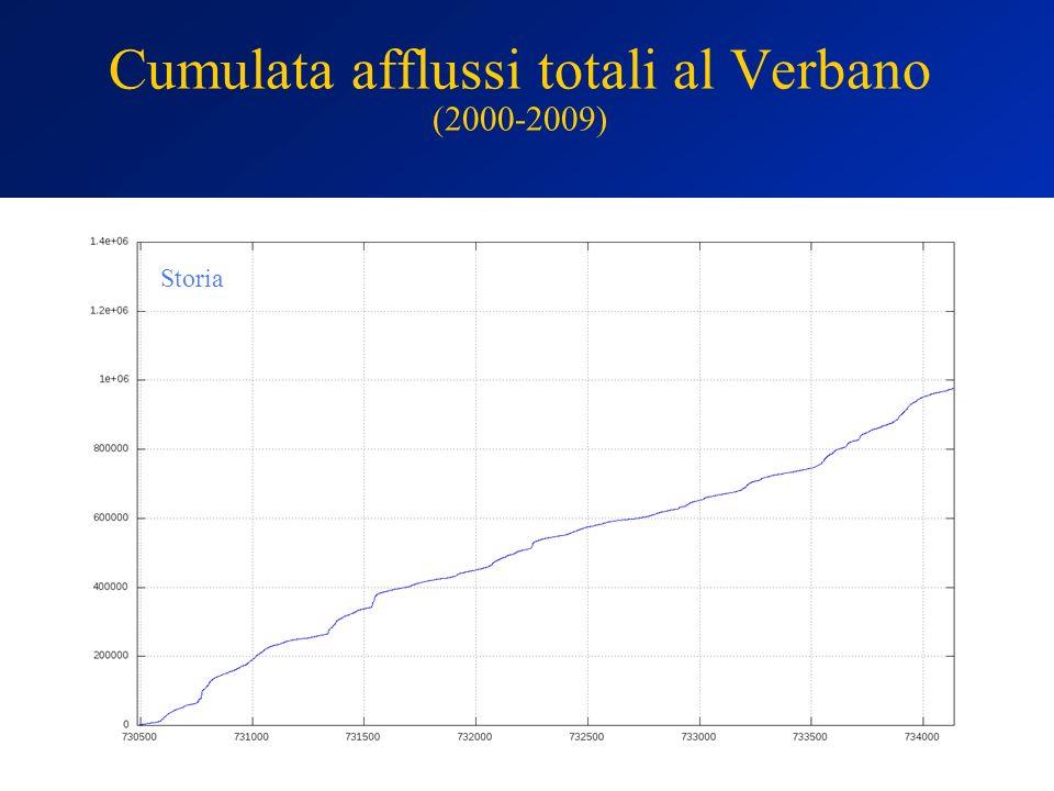 Cumulata afflussi totali al Verbano (2000-2009)