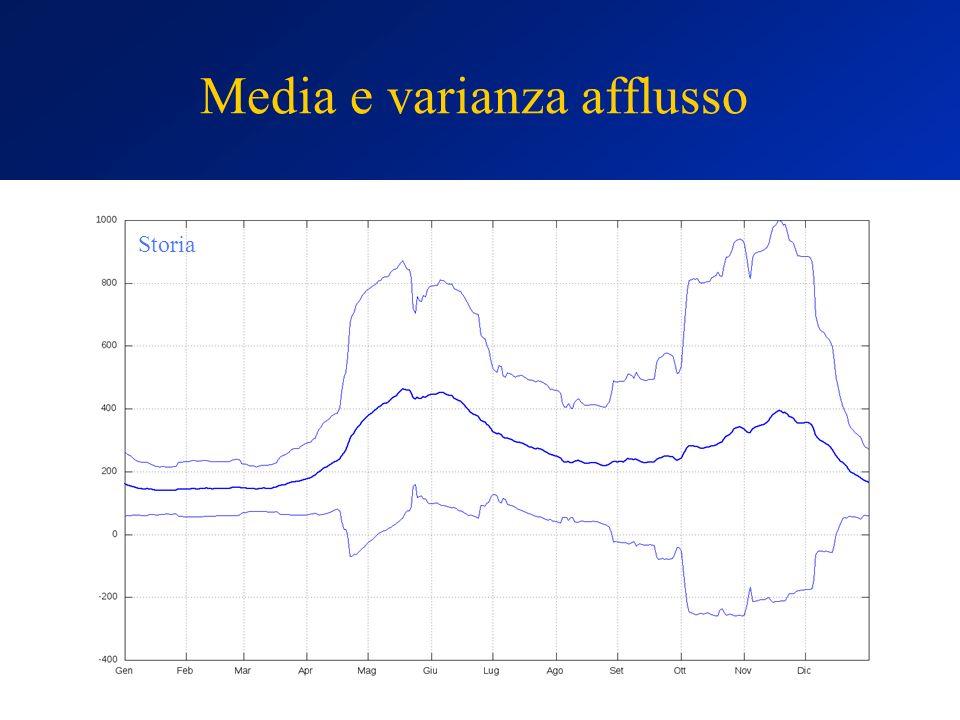 Media e varianza afflusso
