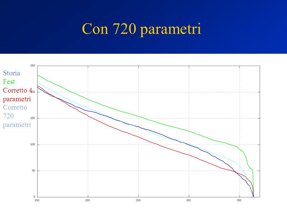 Con 720 parametri Storia Fest Corretto 4 parametri