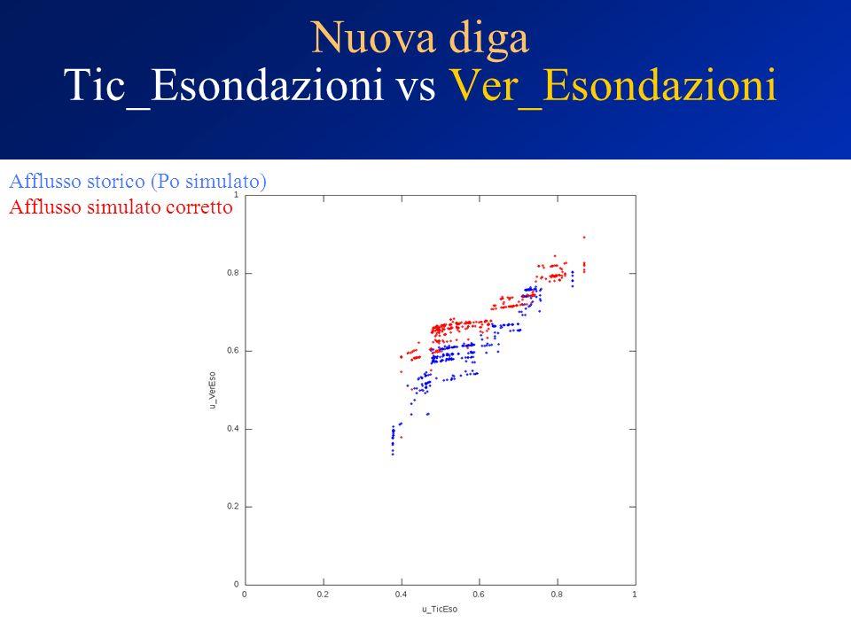 Nuova diga Tic_Esondazioni vs Ver_Esondazioni