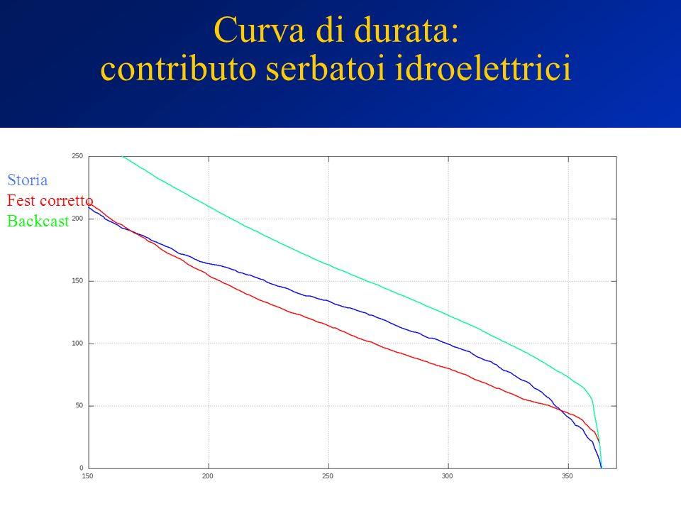 Curva di durata: contributo serbatoi idroelettrici
