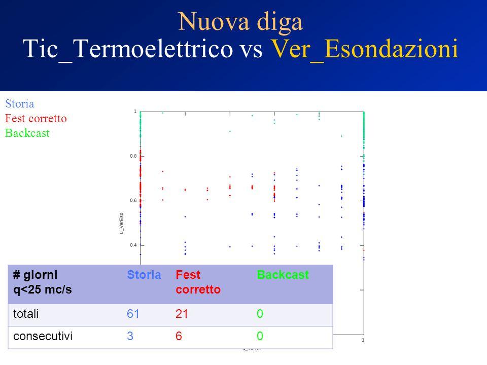 Nuova diga Tic_Termoelettrico vs Ver_Esondazioni