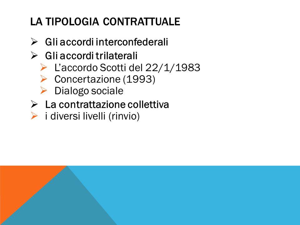 La tipologia contrattuale