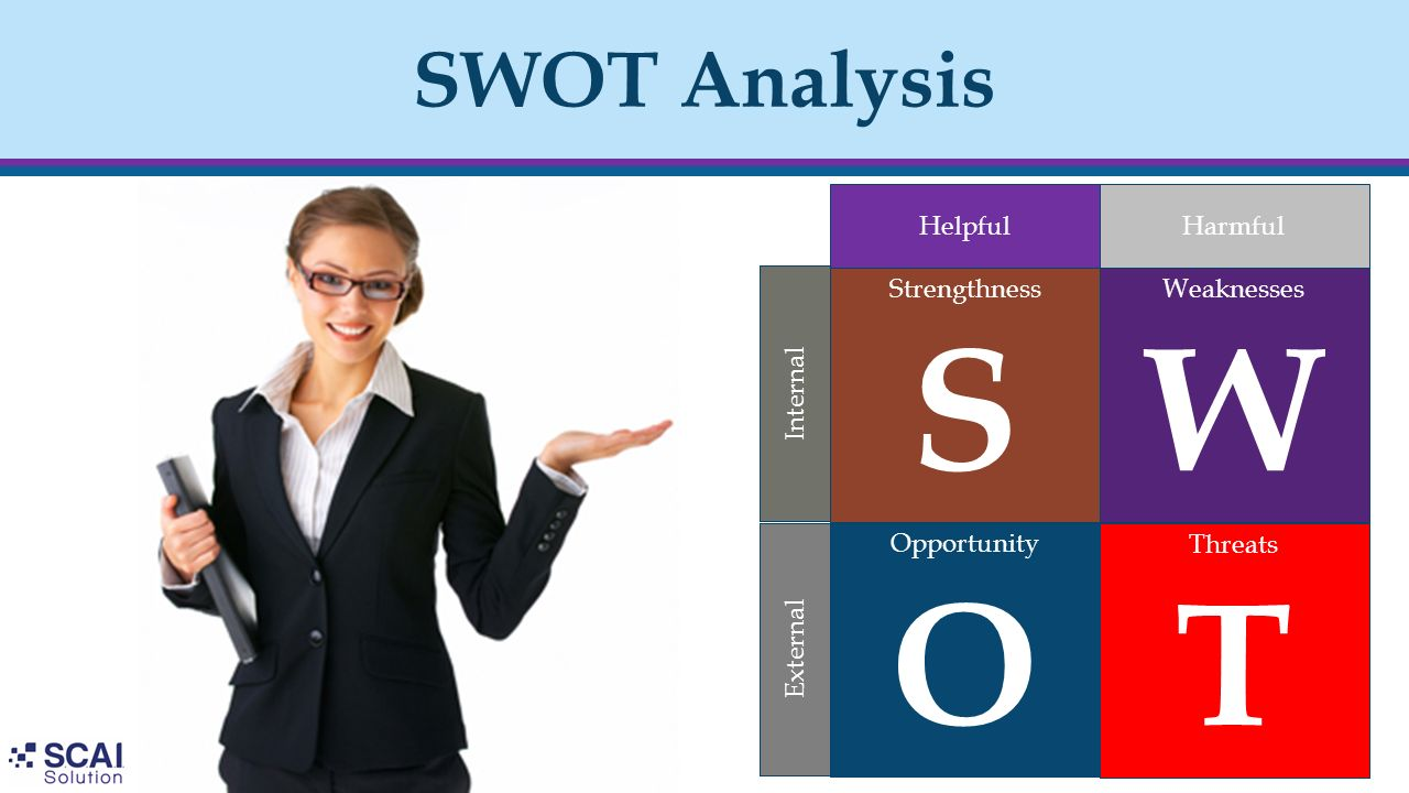 S W O T SWOT Analysis Helpful Harmful Strengthness Weaknesses Internal