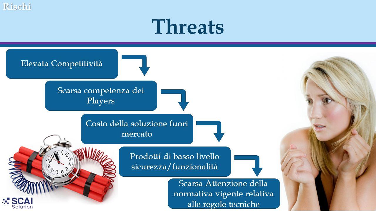 Threats Rischi Elevata Competitività Scarsa competenza dei Players