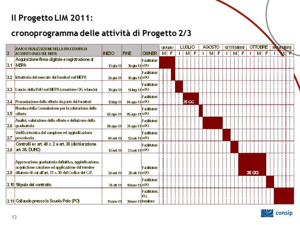 cronoprogramma delle attività di Progetto 2/3