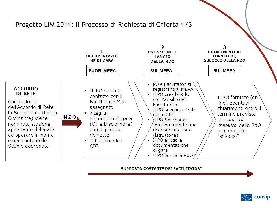 Progetto LIM 2011: Il Processo di Richiesta di Offerta 1/3
