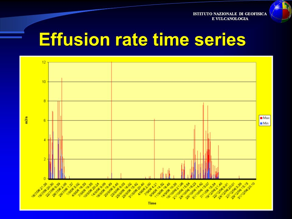 Effusion rate time series
