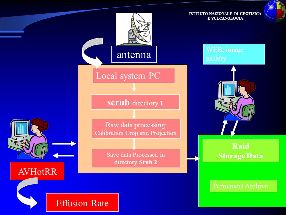 antenna Local system PC scrub directory 1 AVHotRR Effusion Rate Raid