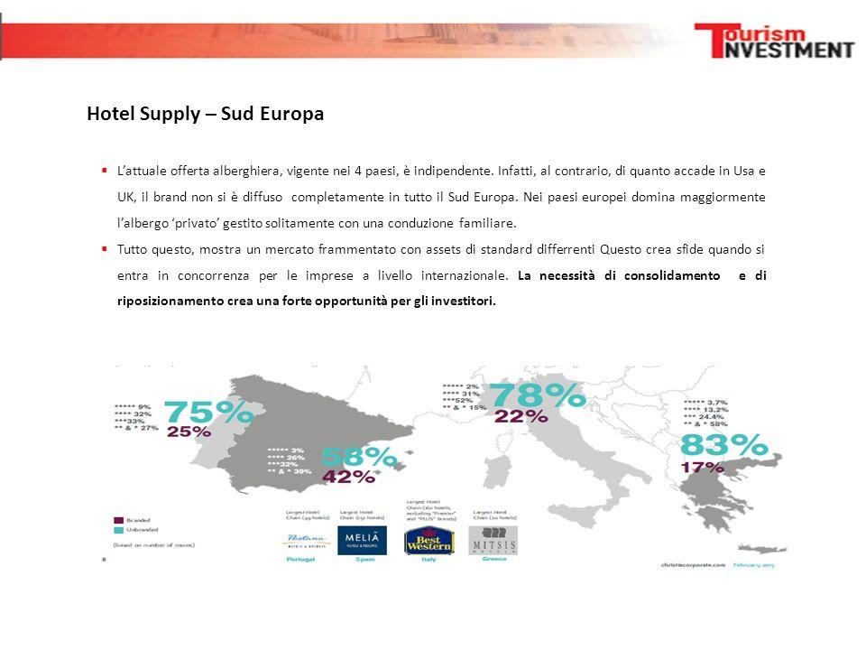 Hotel Supply – Sud Europa