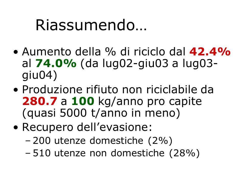 Riassumendo…Aumento della % di riciclo dal 42.4% al 74.0% (da lug02-giu03 a lug03-giu04)