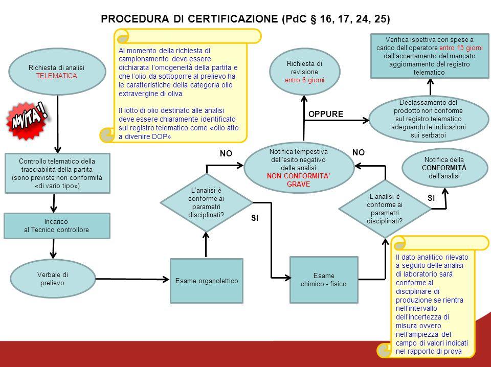 PROCEDURA DI CERTIFICAZIONE (PdC § 16, 17, 24, 25)