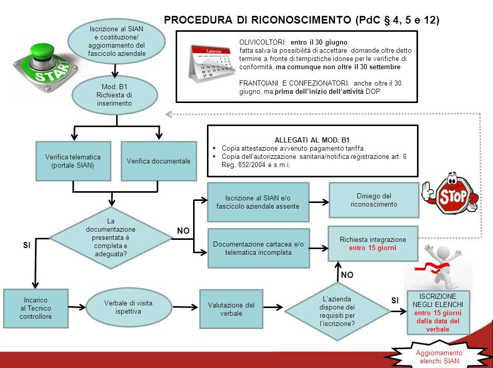 PROCEDURA DI RICONOSCIMENTO (PdC § 4, 5 e 12)