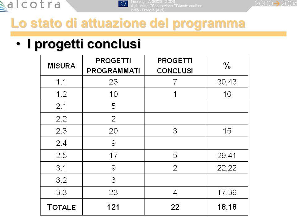 Lo stato di attuazione del programma