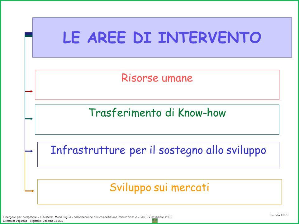 LE AREE DI INTERVENTO Risorse umane Trasferimento di Know-how