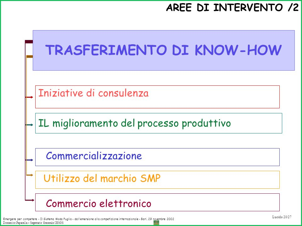 TRASFERIMENTO DI KNOW-HOW