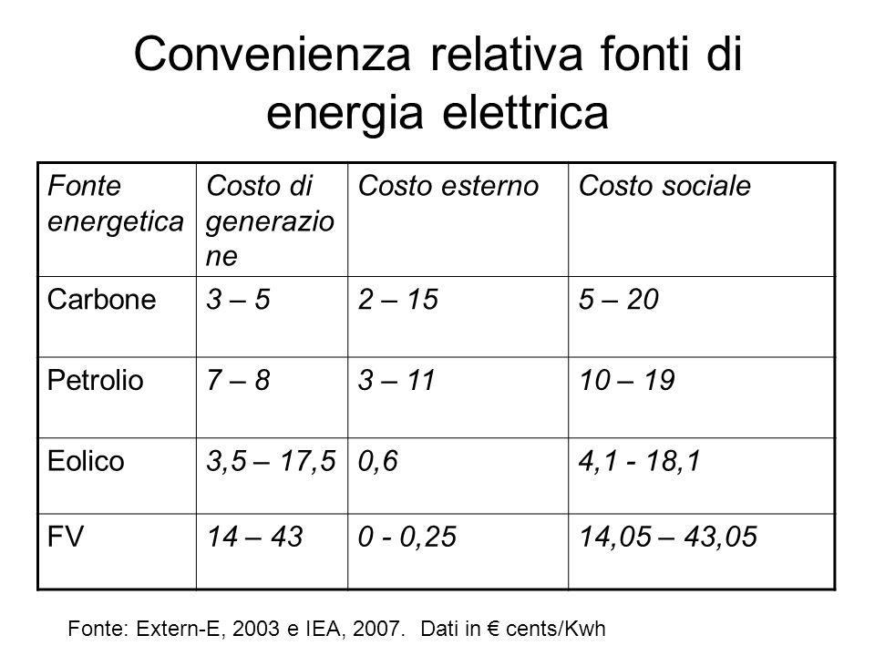 Convenienza relativa fonti di energia elettrica