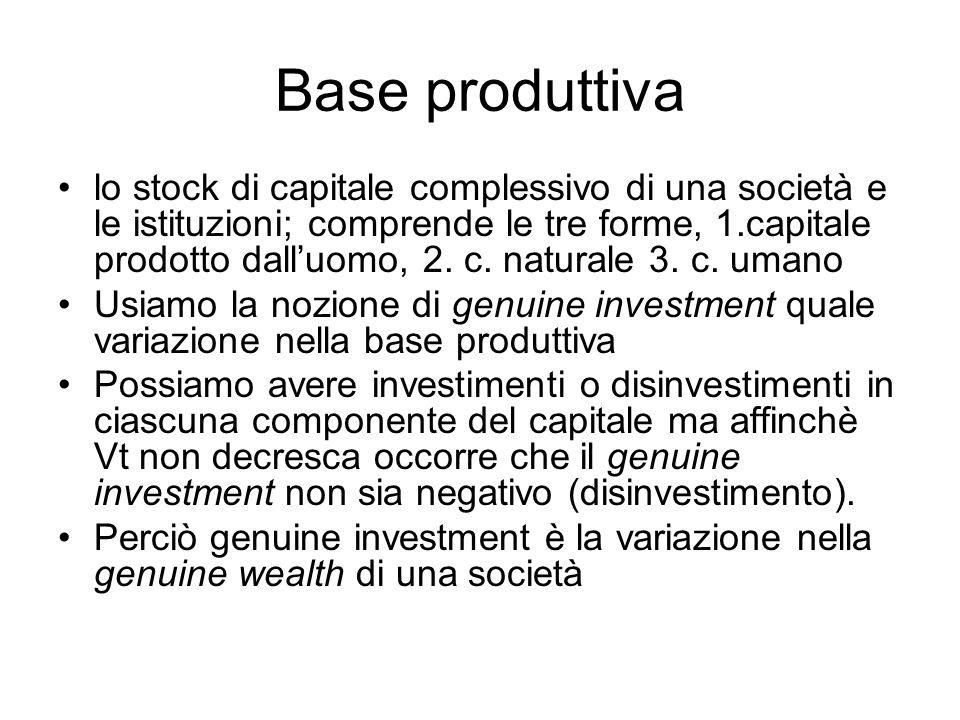 Base produttiva