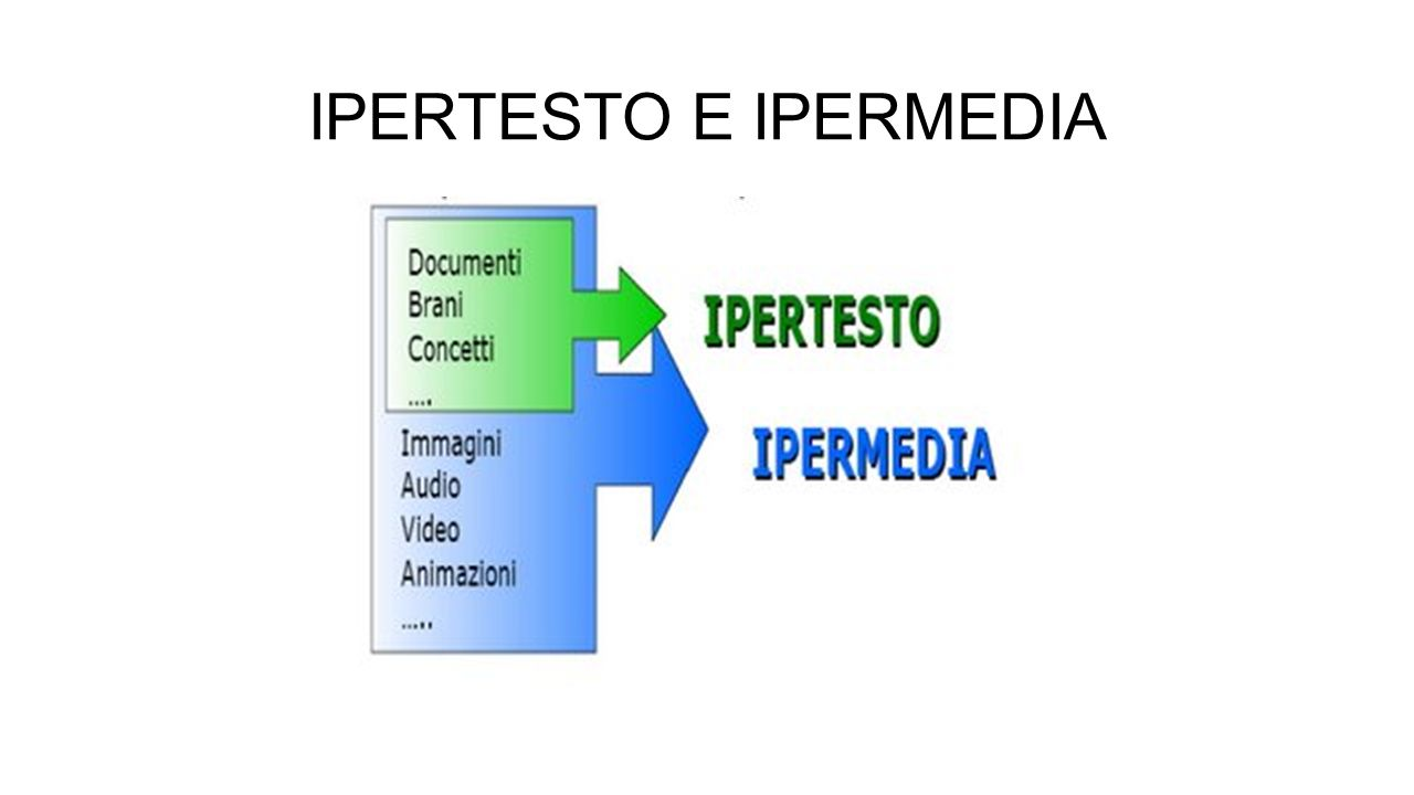 IPERTESTO E IPERMEDIA
