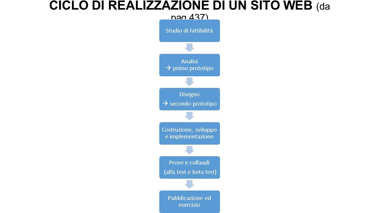 CICLO DI REALIZZAZIONE DI UN SITO WEB (da pag.437)