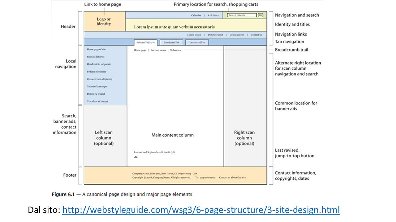 Dal sito: http://webstyleguide.com/wsg3/6-page-structure/3-site-design.html