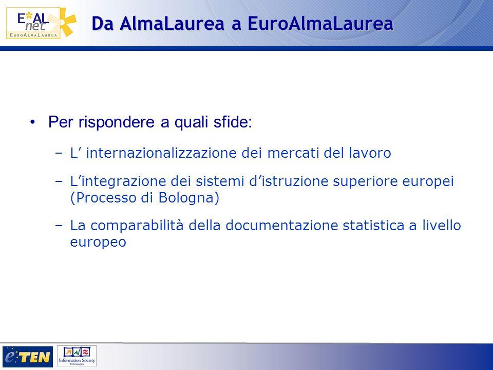 Da AlmaLaurea a EuroAlmaLaurea