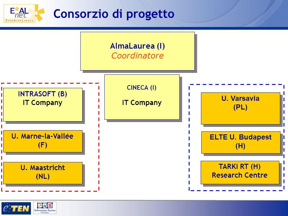 Consorzio di progetto AlmaLaurea (I) Coordinatore IT Company