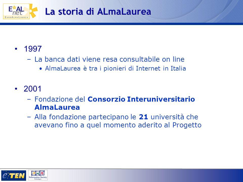 La storia di ALmaLaurea