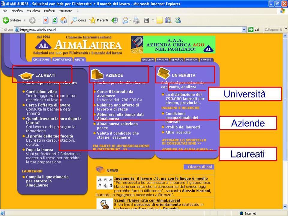 Laureati Aziende Università