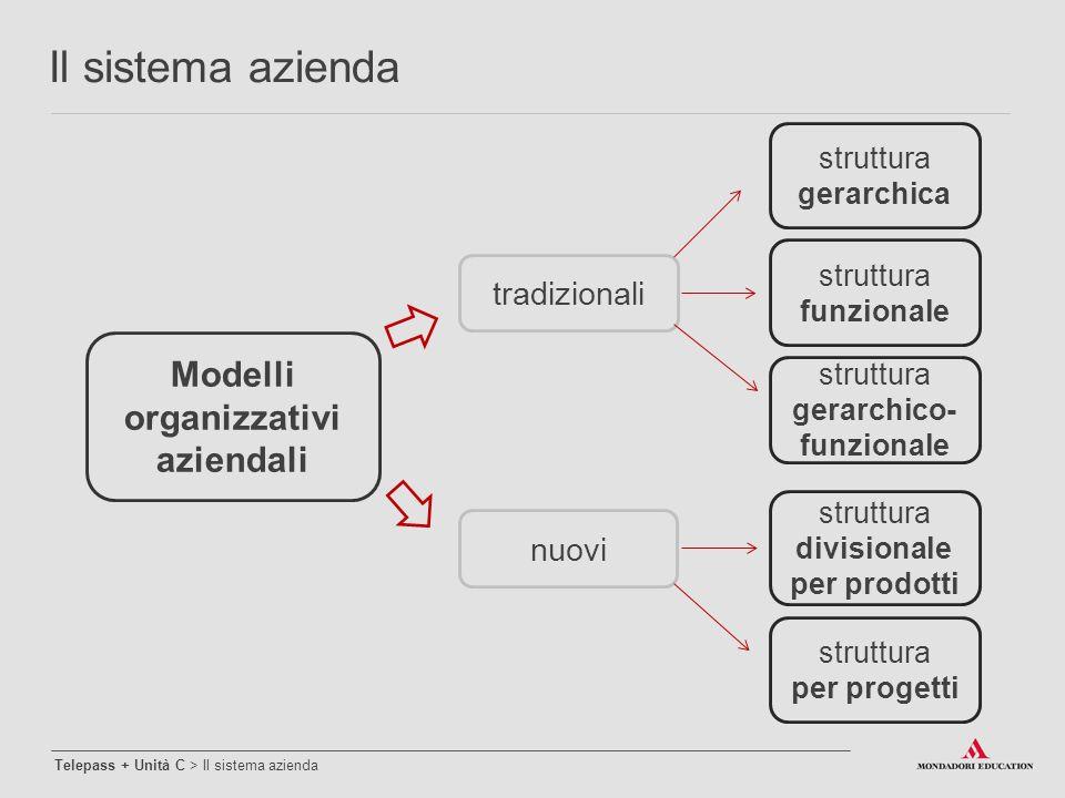 Modelli organizzativi aziendali