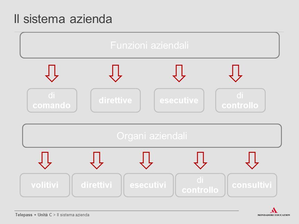 Il sistema azienda Funzioni aziendali Organi aziendali di comando