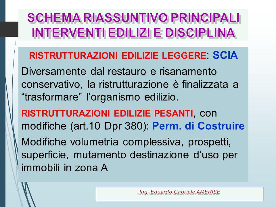 SCHEMA RIASSUNTIVO PRINCIPALI INTERVENTI EDILIZI E DISCIPLINA