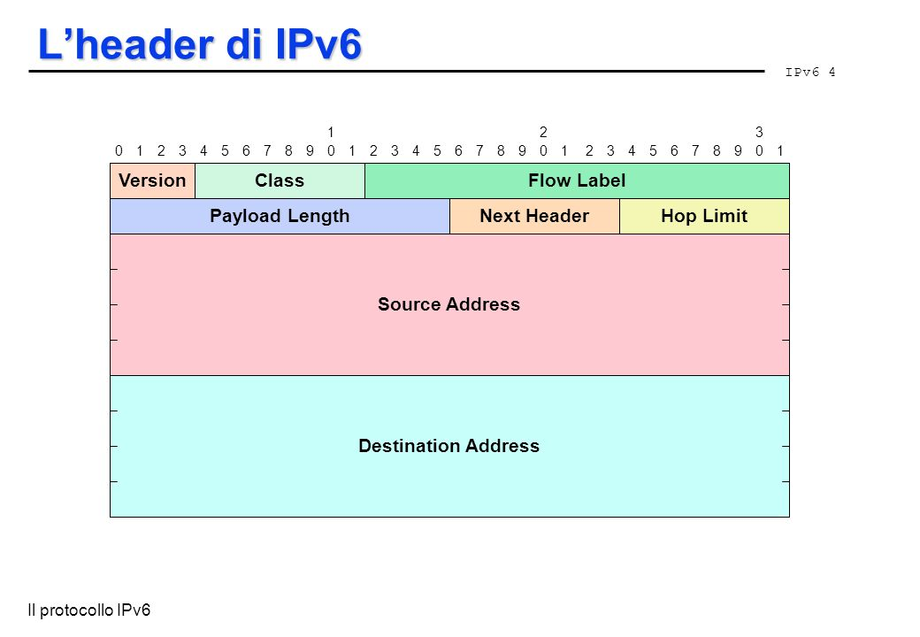 L'header di IPv6 Version Class Flow Label Payload Length Next Header