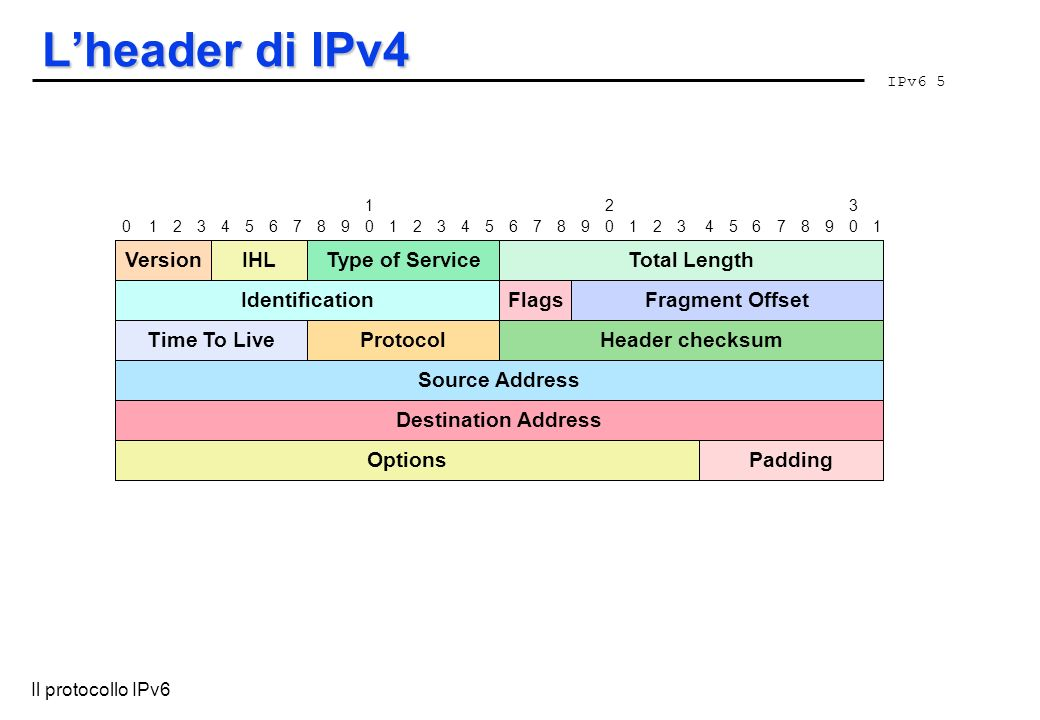 L'header di IPv4 Version IHL Type of Service Total Length