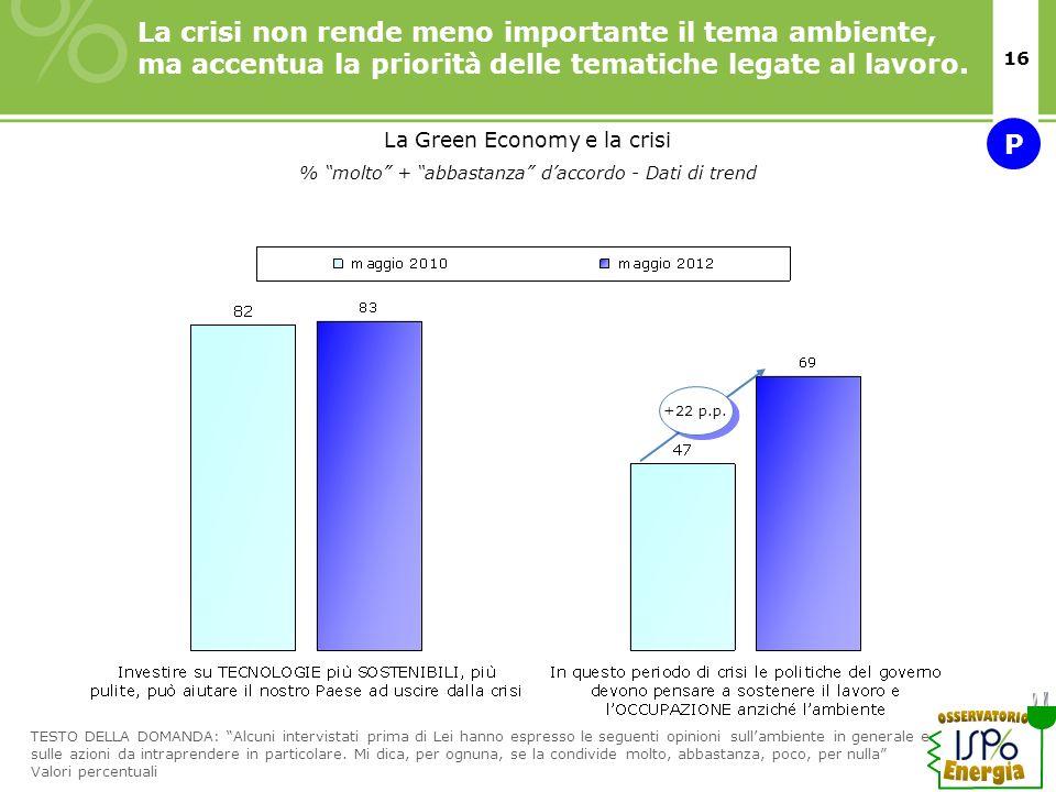15/11/10 La crisi non rende meno importante il tema ambiente, ma accentua la priorità delle tematiche legate al lavoro.
