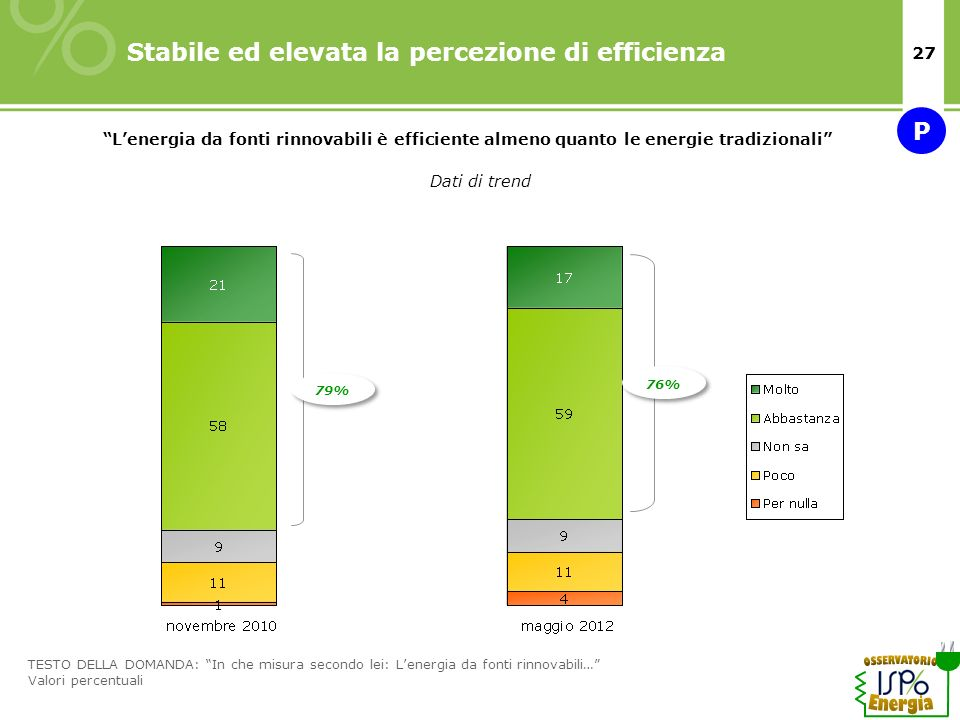 Stabile ed elevata la percezione di efficienza