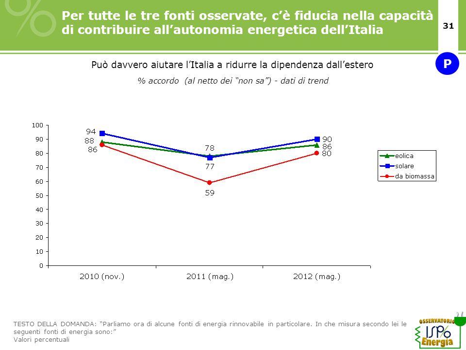 15/11/10 Per tutte le tre fonti osservate, c'è fiducia nella capacità di contribuire all'autonomia energetica dell'Italia.