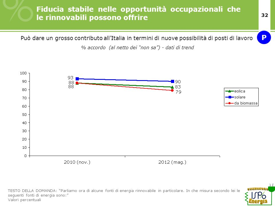 % accordo (al netto dei non sa ) - dati di trend