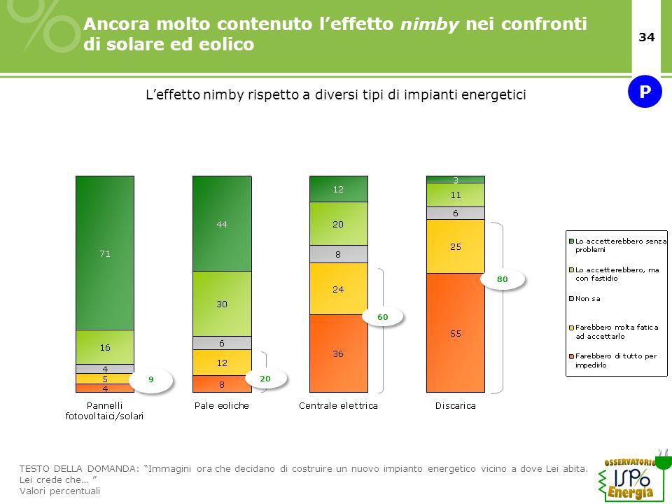 L'effetto nimby rispetto a diversi tipi di impianti energetici
