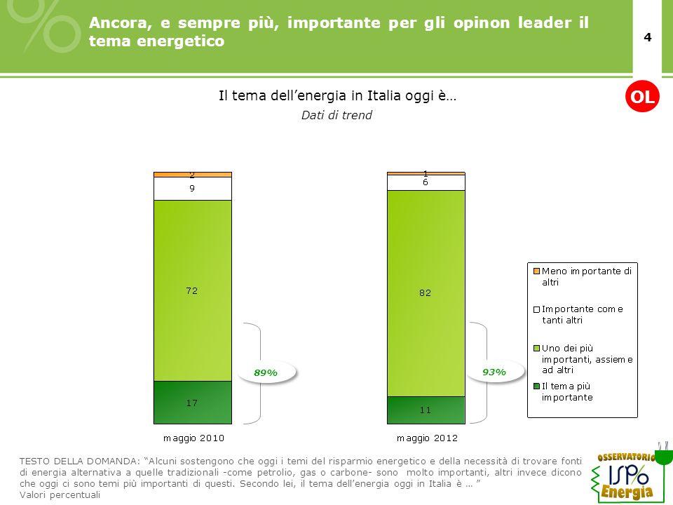 Il tema dell'energia in Italia oggi è…