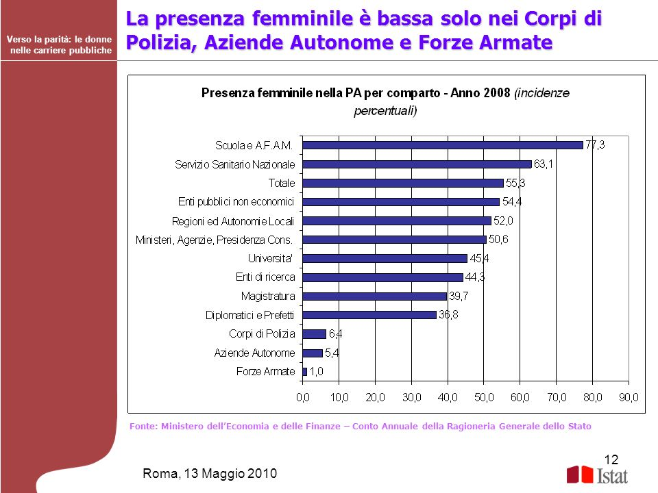 La presenza femminile è bassa solo nei Corpi di Polizia, Aziende Autonome e Forze Armate