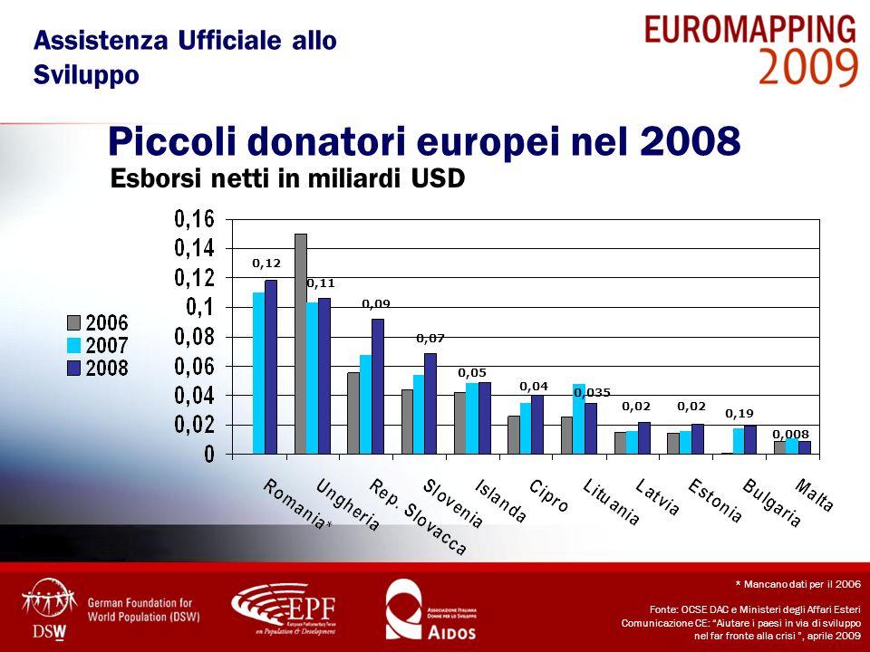 Piccoli donatori europei nel 2008