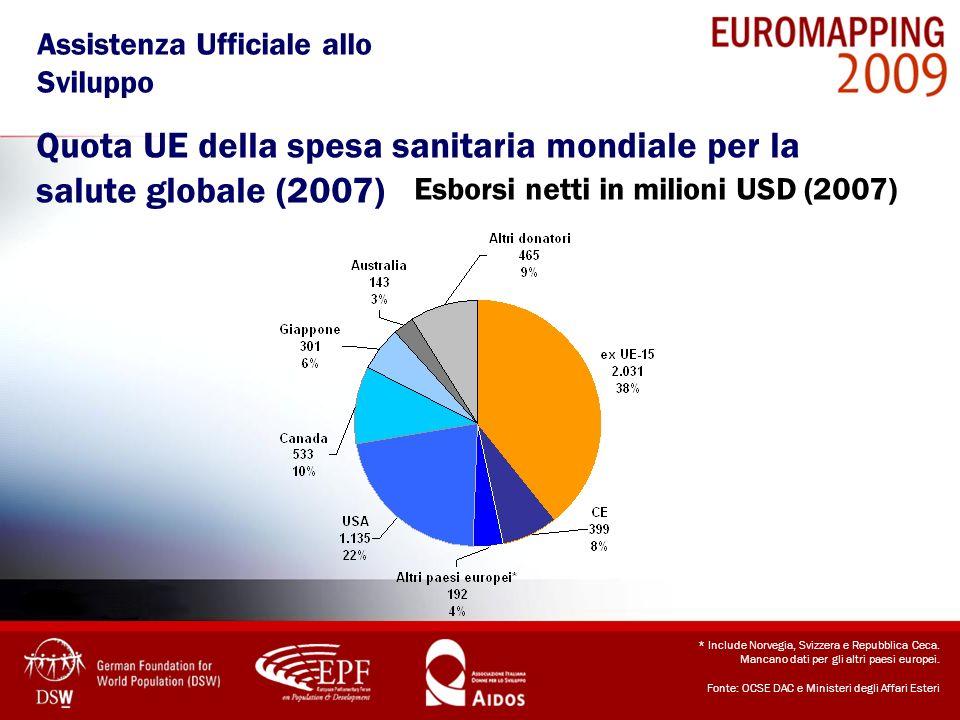 Quota UE della spesa sanitaria mondiale per la salute globale (2007)