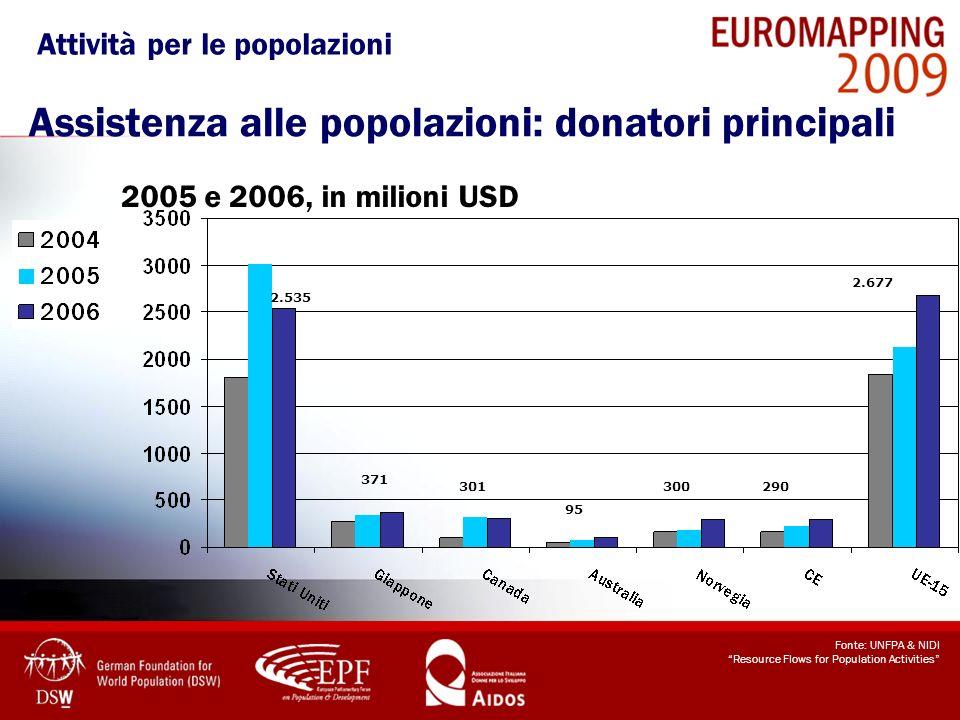 Assistenza alle popolazioni: donatori principali