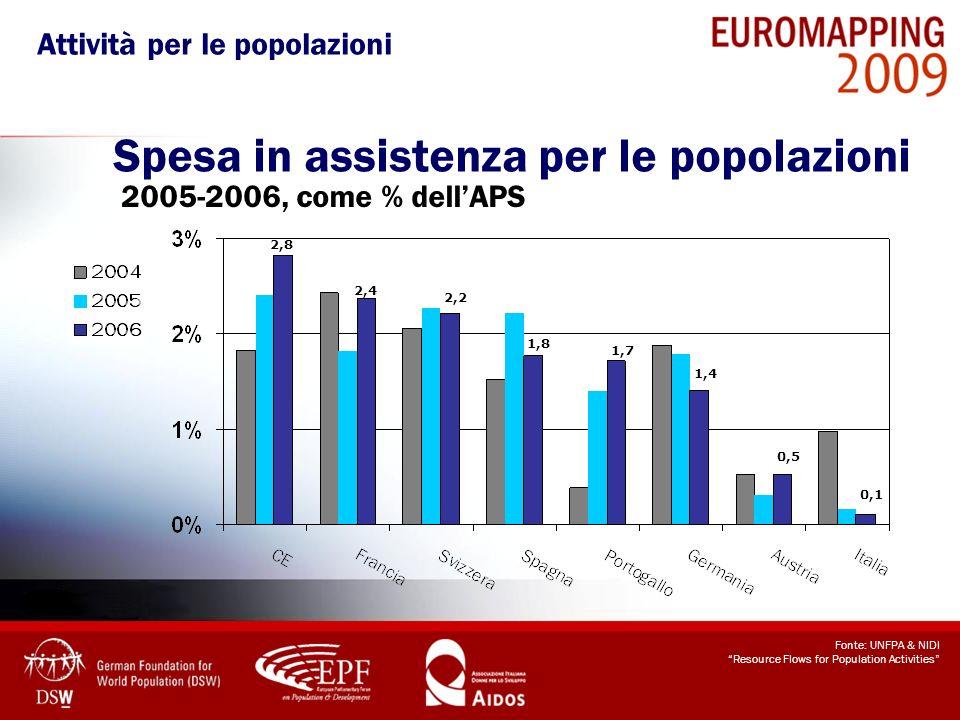 Spesa in assistenza per le popolazioni